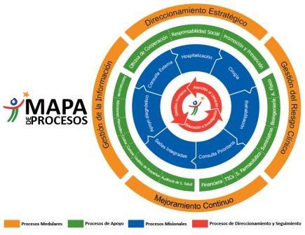 MAPA DE PROCESOS.cdr